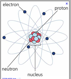 Picture of atomic life